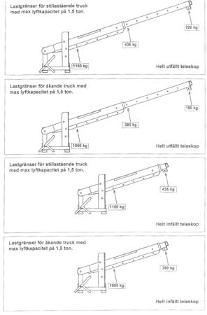 99724833 Dźwig do wózka widłowego GermanTech (długość ramienia: od 500 do 3600 mm)