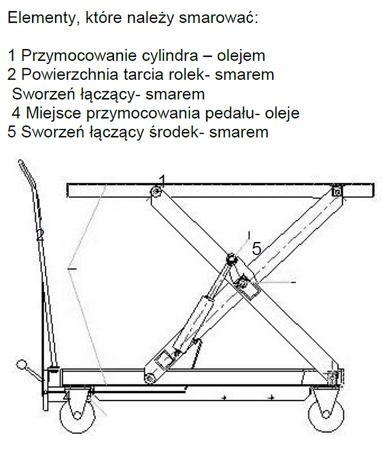 DOSTAWA GRATIS! 0301624 Wózek platformowy nożycowy (udźwig: 300 kg, wymiary platformy: 1010x520 mm, wysokość podnoszenia min/max: 435-1585 mm)