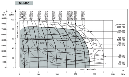 DOSTAWA GRATIS! 01539072 Silnik hydrauliczny orbitalny M+S Hydraulic (objętość robocza: 396,8 cm³, maksymalna prędkość ciągła: 185 min-1 /obr/min)