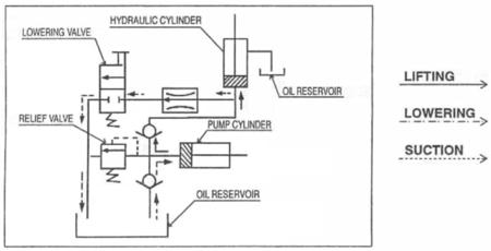 Ruchomy stół podnośny (udźwig: 1000 kg, wymiary platformy: 1010x520 mm, wysokość podnoszenia min/max: 445-950 mm) 310564